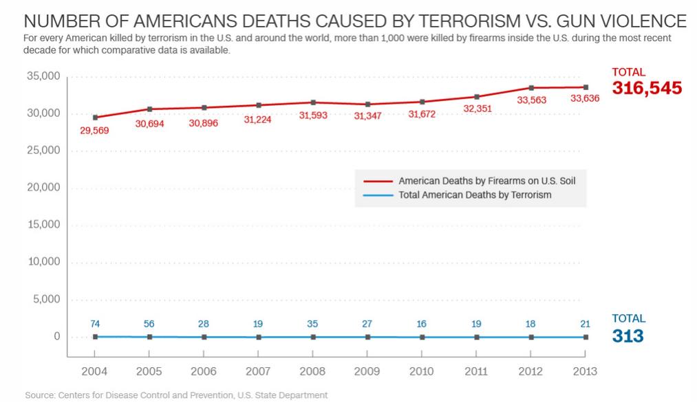 gun terror deaths 1