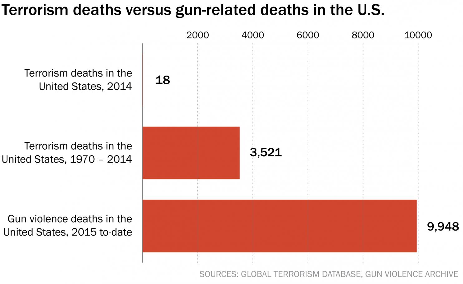 gun terror deaths 2