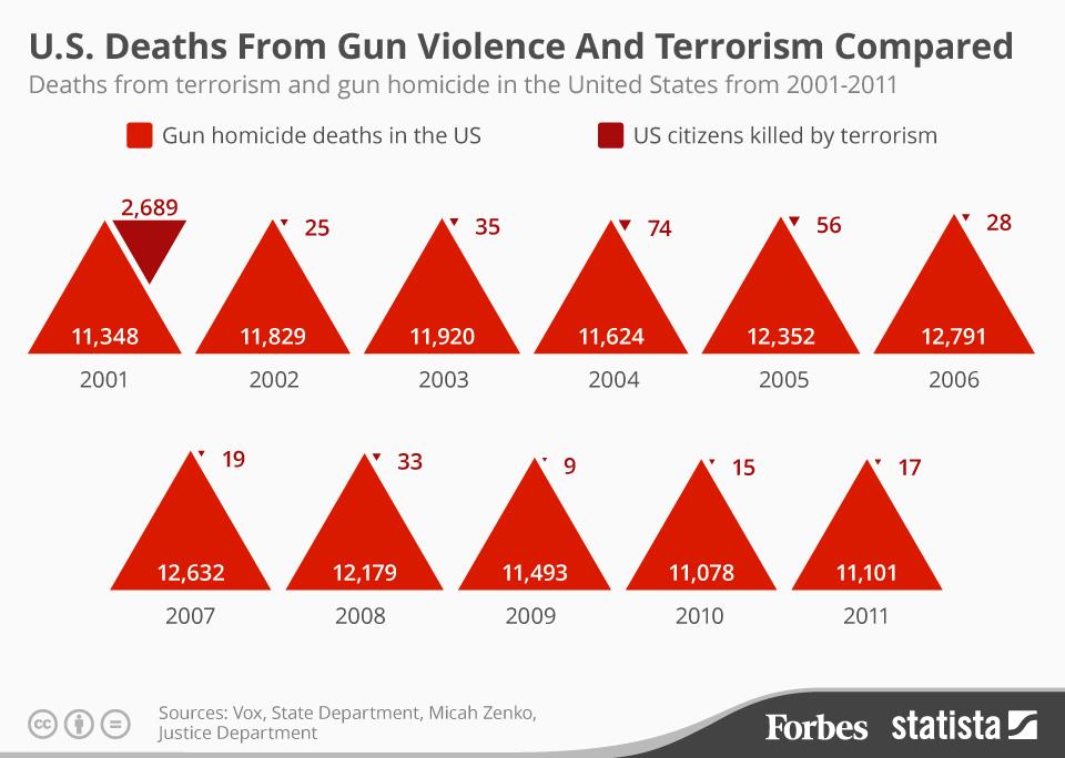 gun terror deaths 3