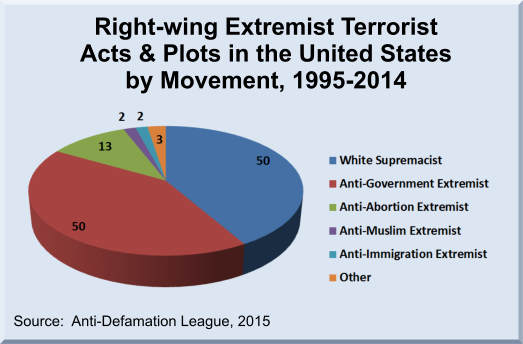 terrorists acts by domestic extremists essay